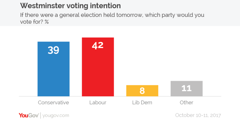 Voting intention 10-11 Oct-01.png