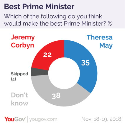 Best Prime Minister 18-19 Nov-01