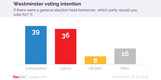 Voting intention 18-19 Nov-01.png